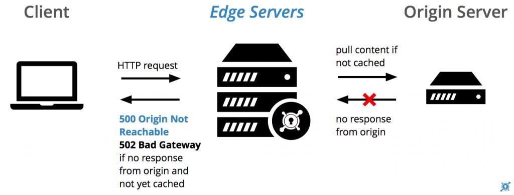 502 bad gateway error in Wordpress sites – step by step